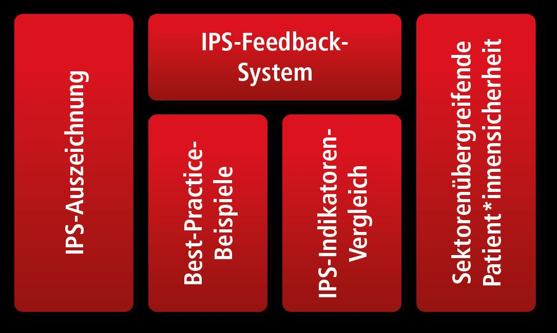 IPS Module